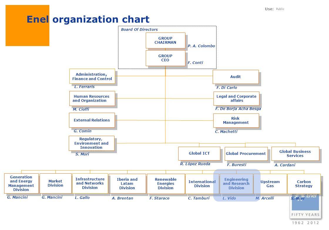 Enel organization chart