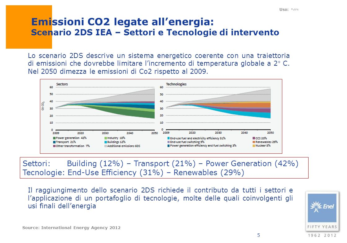 Emissioni CO2 legate all'energia: