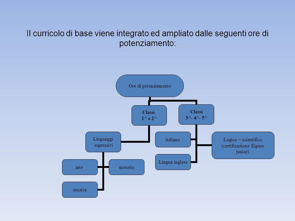 Il curricolo di base viene integrato ed ampliato dalle seguenti ore di potenziamento:
