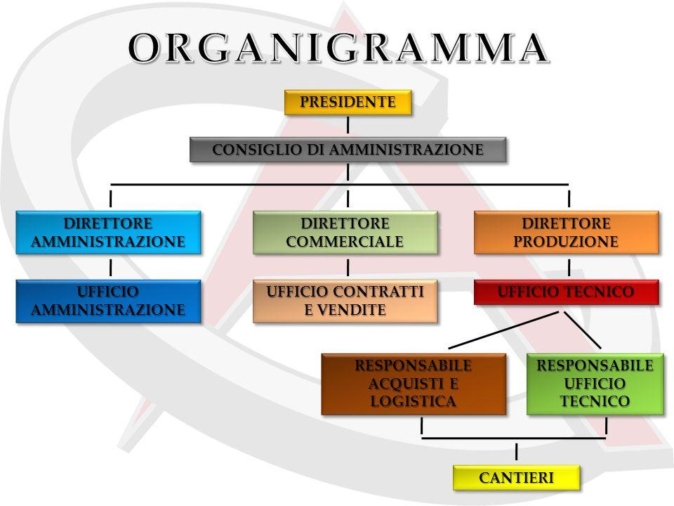 ORGANIGRAMMA PRESIDENTE CONSIGLIO DI AMMINISTRAZIONE