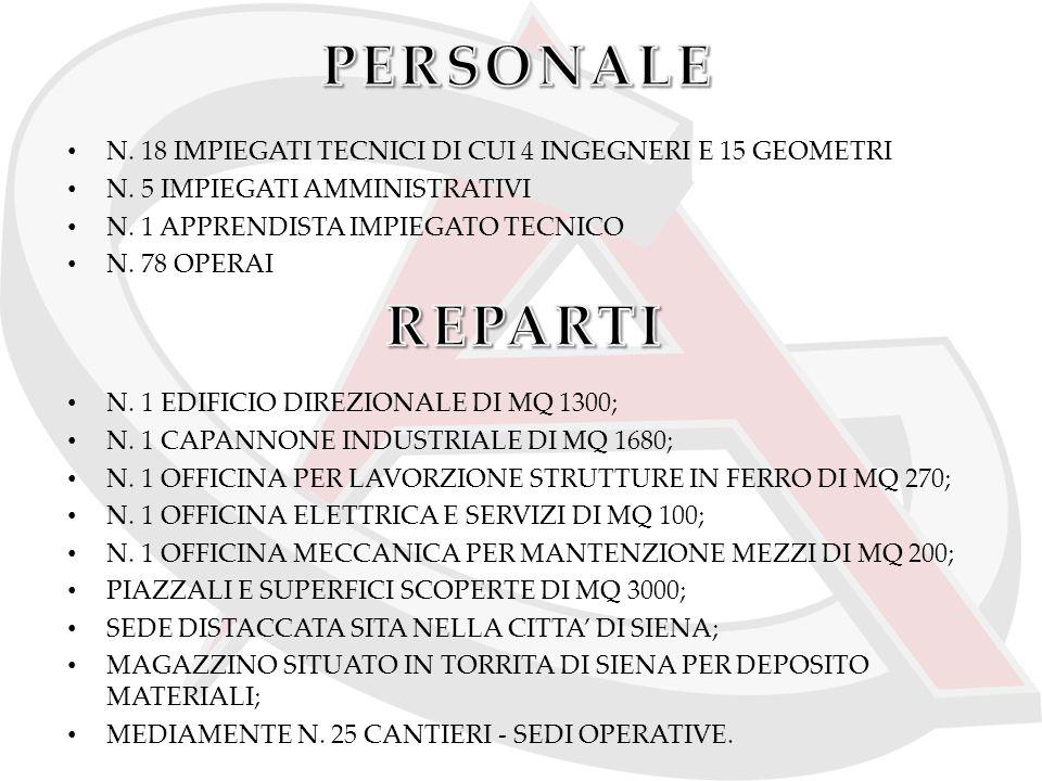 PERSONALE N. 18 IMPIEGATI TECNICI DI CUI 4 INGEGNERI E 15 GEOMETRI. N. 5 IMPIEGATI AMMINISTRATIVI.