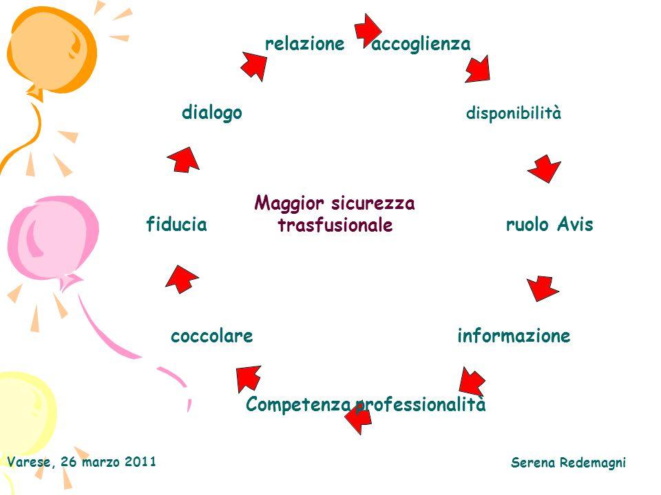 Maggior sicurezza trasfusionale Varese, 26 marzo 2011 Serena Redemagni