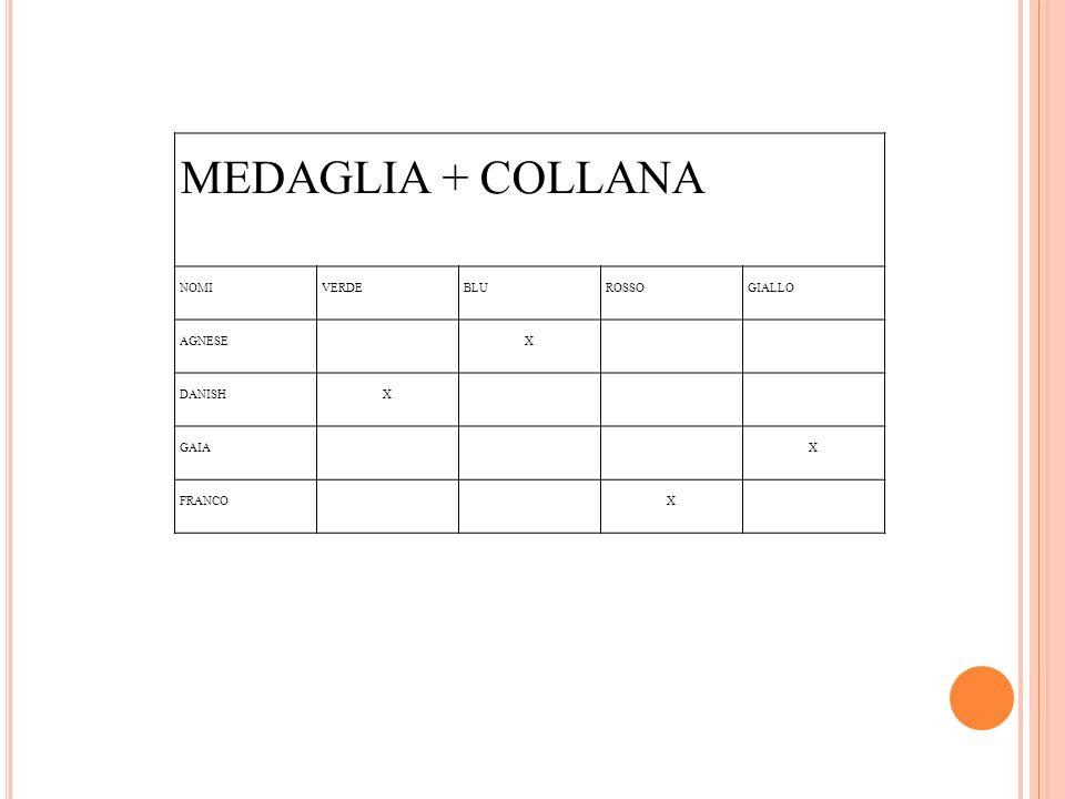 MEDAGLIA + COLLANA NOMI VERDE BLU ROSSO GIALLO AGNESE X DANISH GAIA