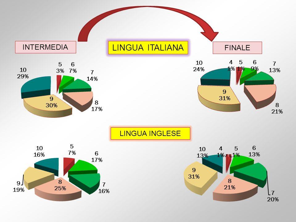 INTERMEDIA LINGUA ITALIANA FINALE LINGUA INGLESE