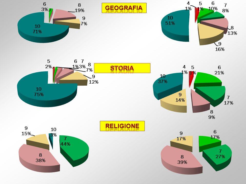 GEOGRAFIA STORIA RELIGIONE