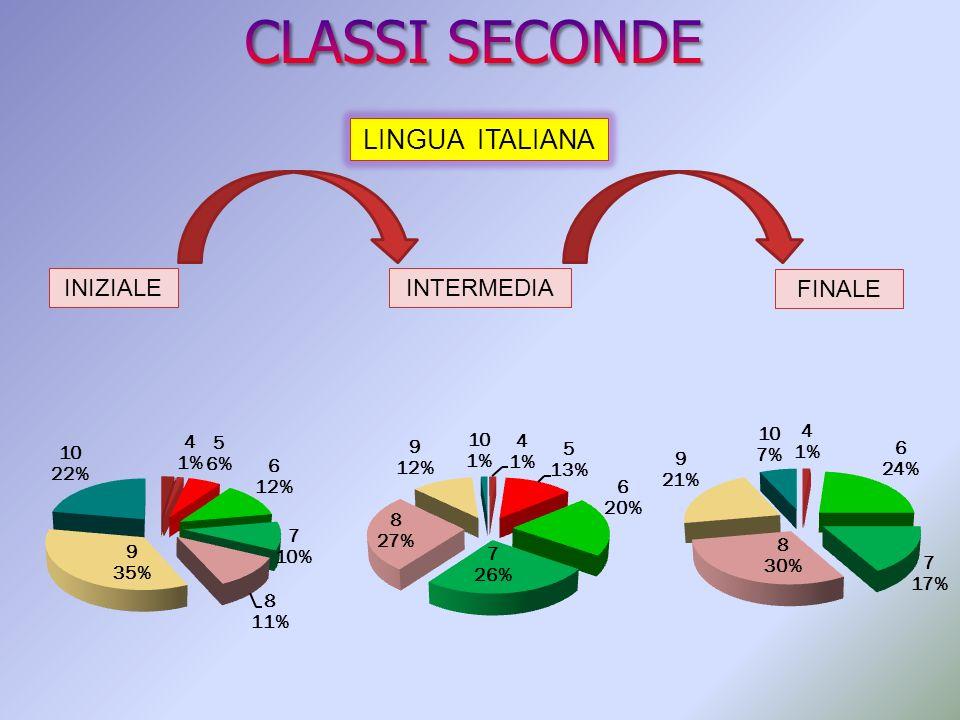 CLASSI SECONDE LINGUA ITALIANA INIZIALE INTERMEDIA FINALE