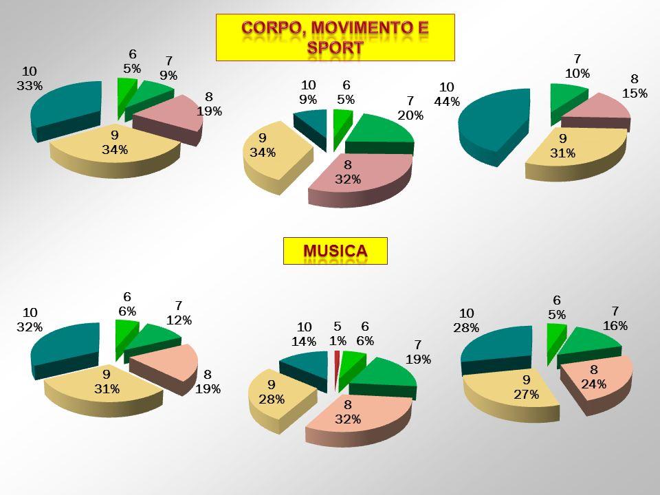 CORPO, MOVIMENTO E SPORT