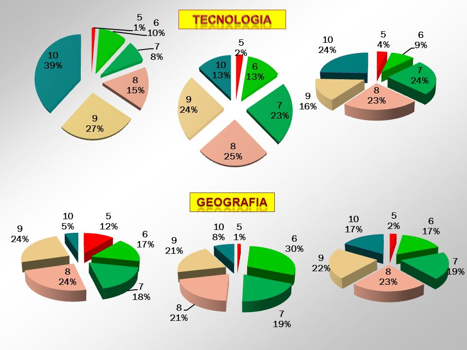 TECNOLOGIA GEOGRAFIA