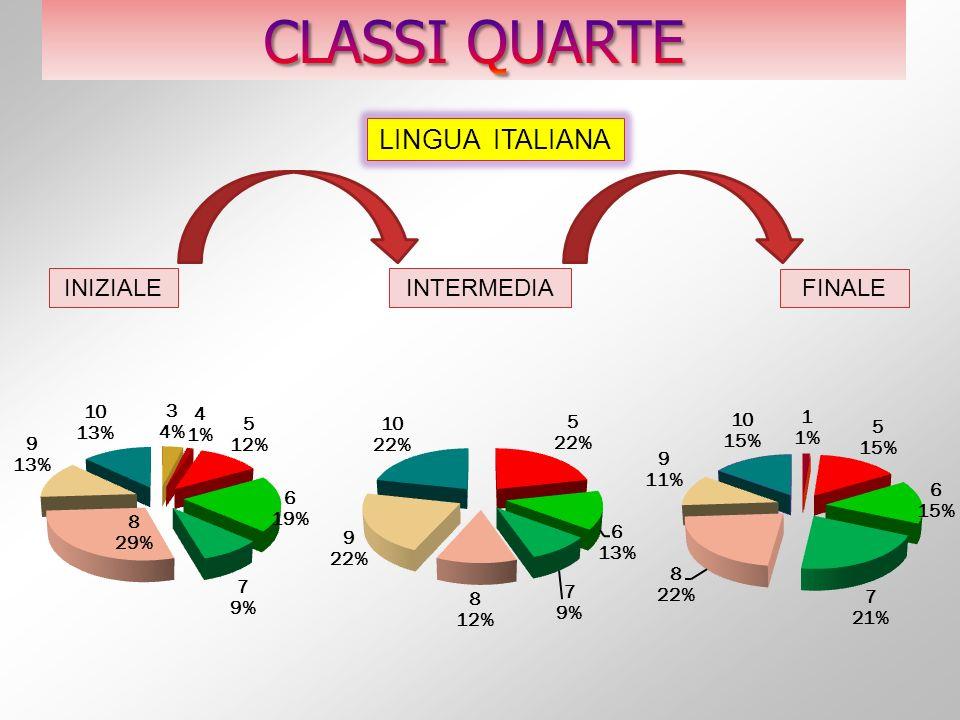 CLASSI QUARTE LINGUA ITALIANA INIZIALE INTERMEDIA FINALE