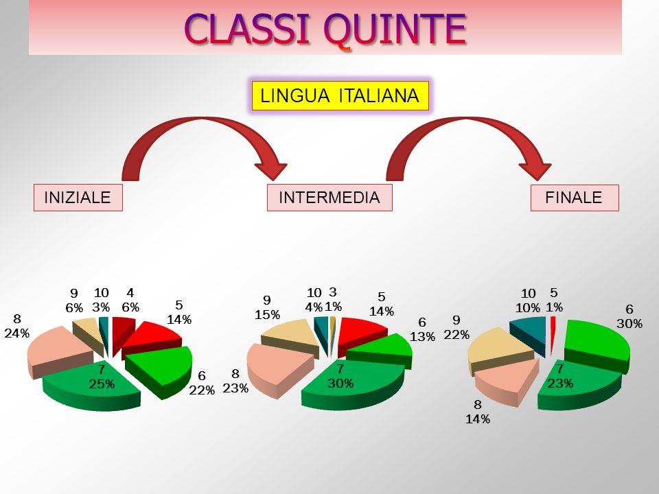 CLASSI QUINTE LINGUA ITALIANA INIZIALE INTERMEDIA FINALE