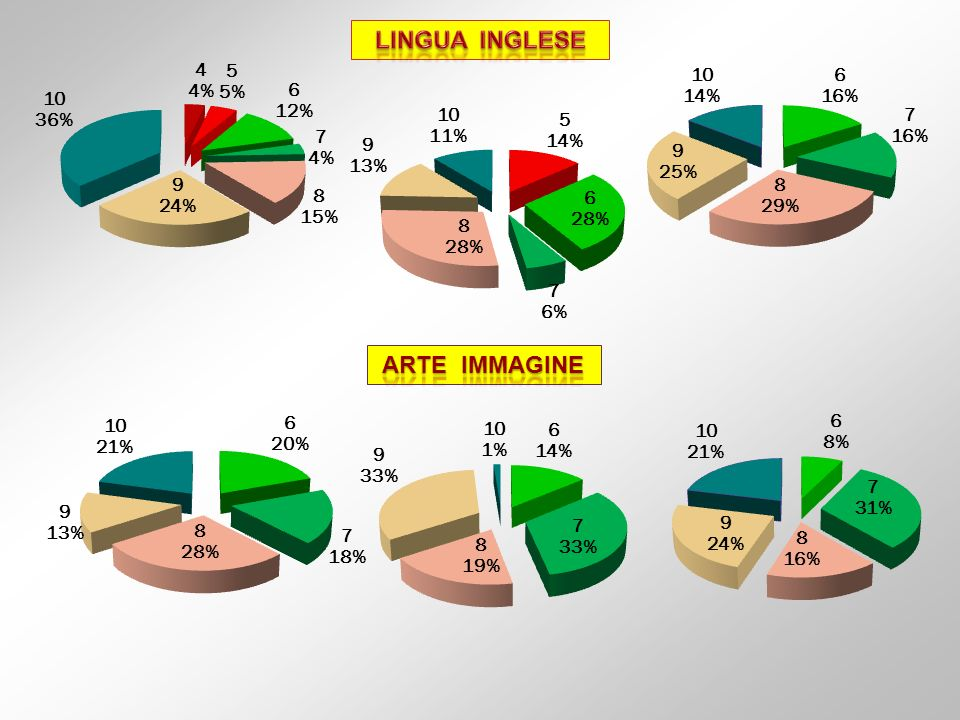 LINGUA INGLESE ARTE IMMAGINE