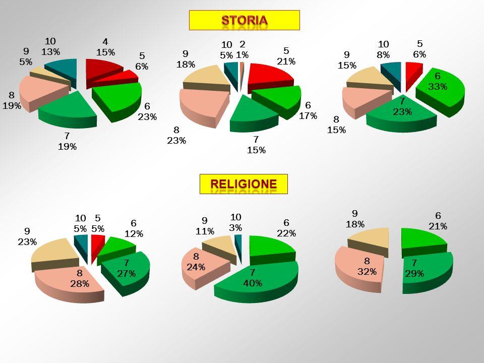 STORIA RELIGIONE