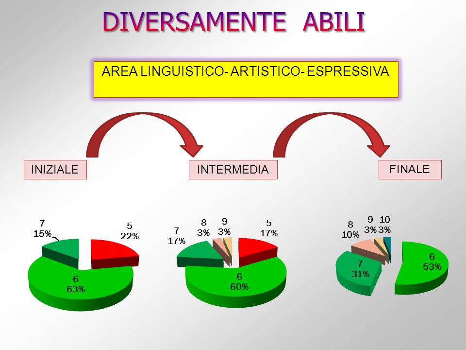 AREA LINGUISTICO- ARTISTICO- ESPRESSIVA