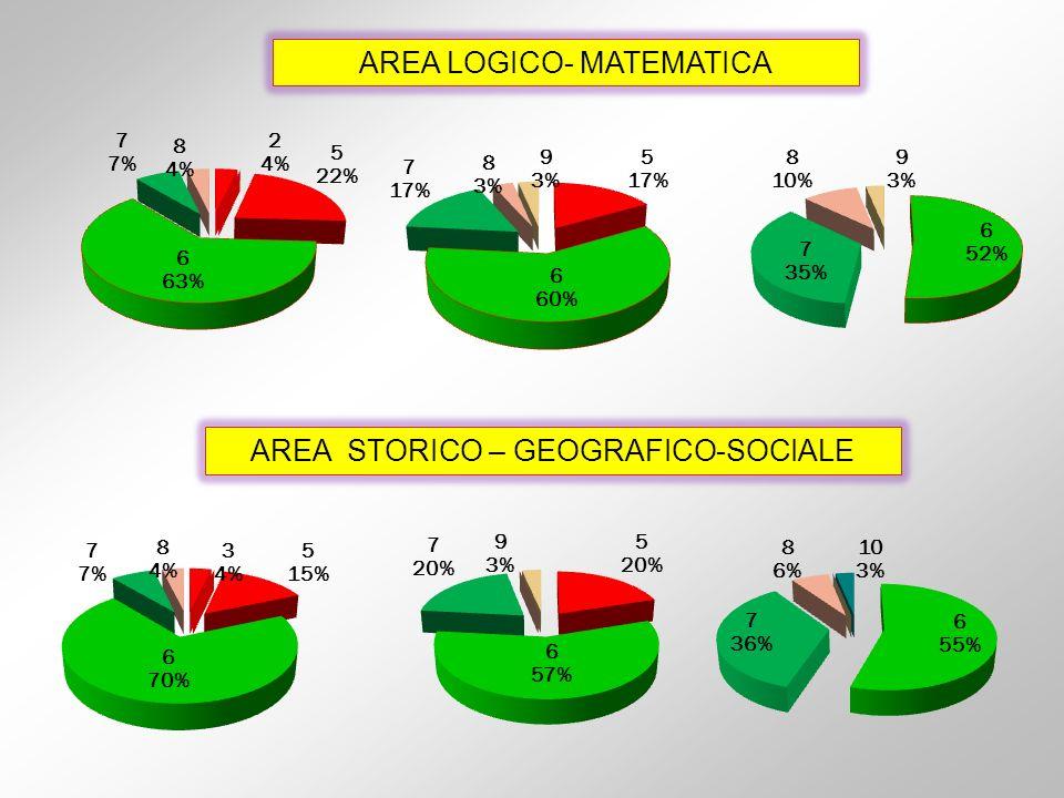 AREA LOGICO- MATEMATICA