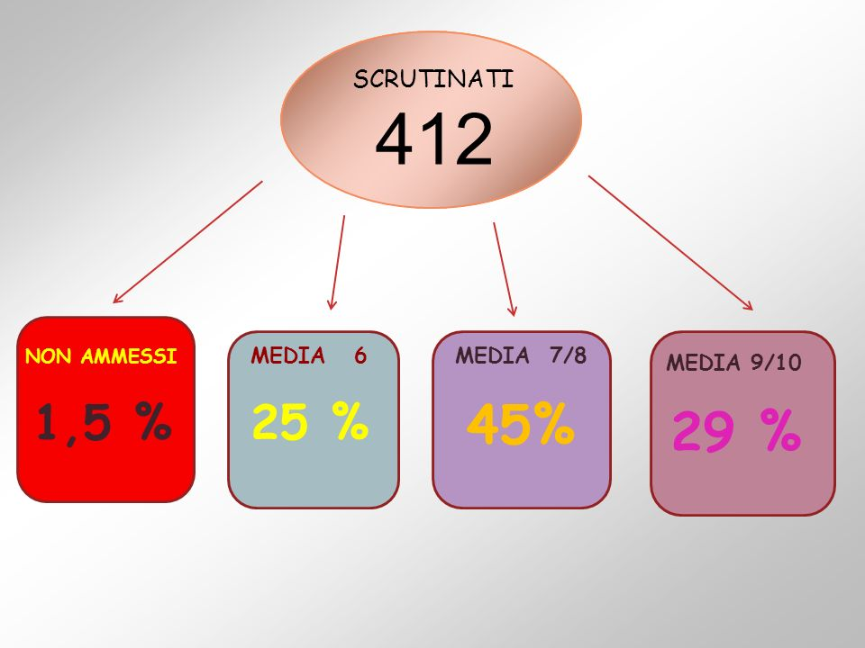 412 45% 29 % 1,5 % 25 % SCRUTINATI MEDIA 6 MEDIA 7/8 MEDIA 9/10