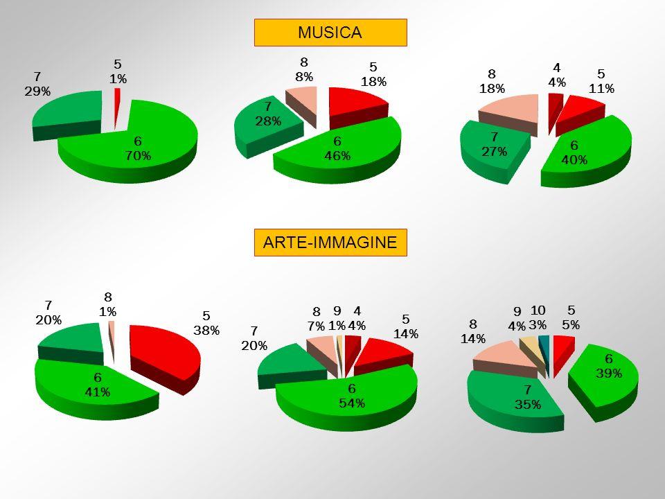 MUSICA ARTE-IMMAGINE