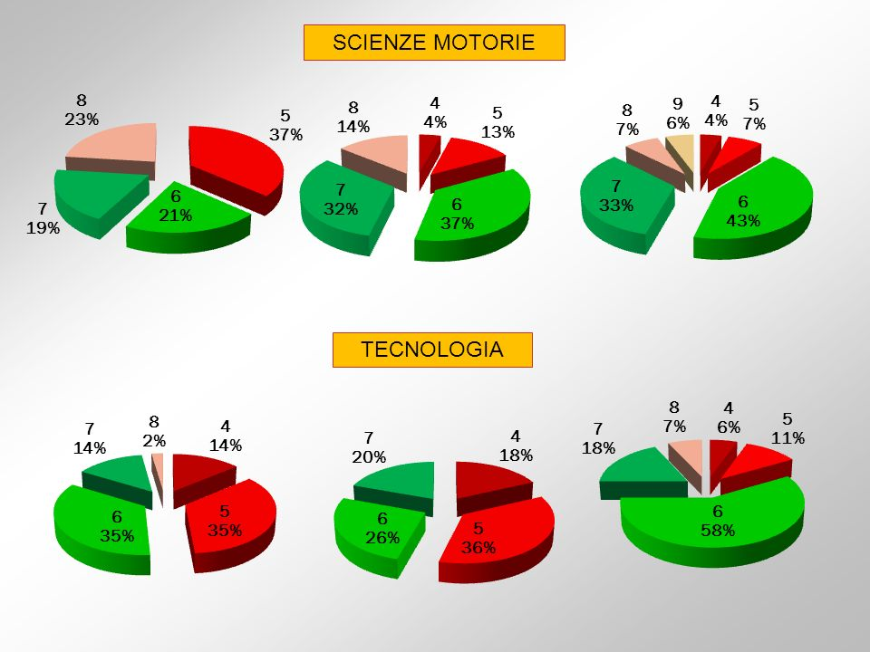 SCIENZE MOTORIE TECNOLOGIA