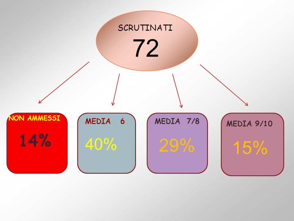 SCRUTINATI 72 NON AMMESSI 14% MEDIA 6 40% MEDIA 7/8 29% MEDIA 9/10 15%
