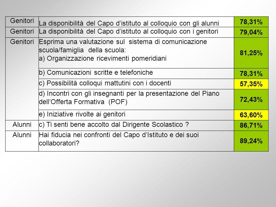 Genitori La disponibilità del Capo d'istituto al colloquio con gli alunni. 78,31% La disponibilità del Capo d'istituto al colloquio con i genitori.