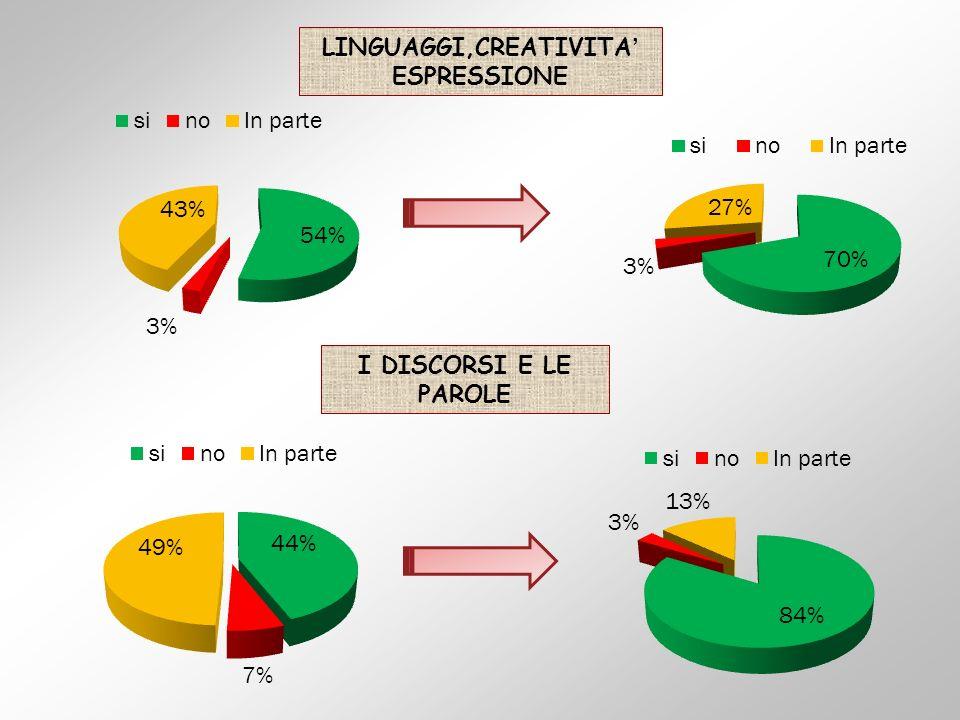 LINGUAGGI,CREATIVITA' ESPRESSIONE
