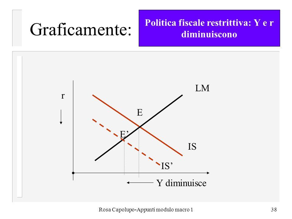 Politica fiscale restrittiva: Y e r