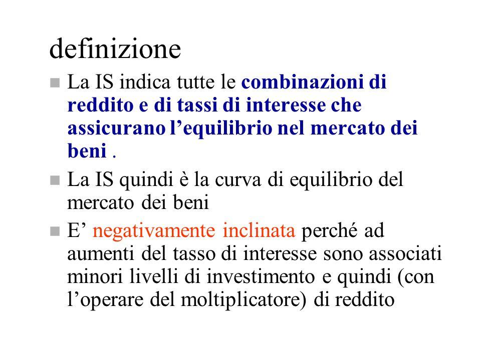 definizione La IS indica tutte le combinazioni di reddito e di tassi di interesse che assicurano l'equilibrio nel mercato dei beni .