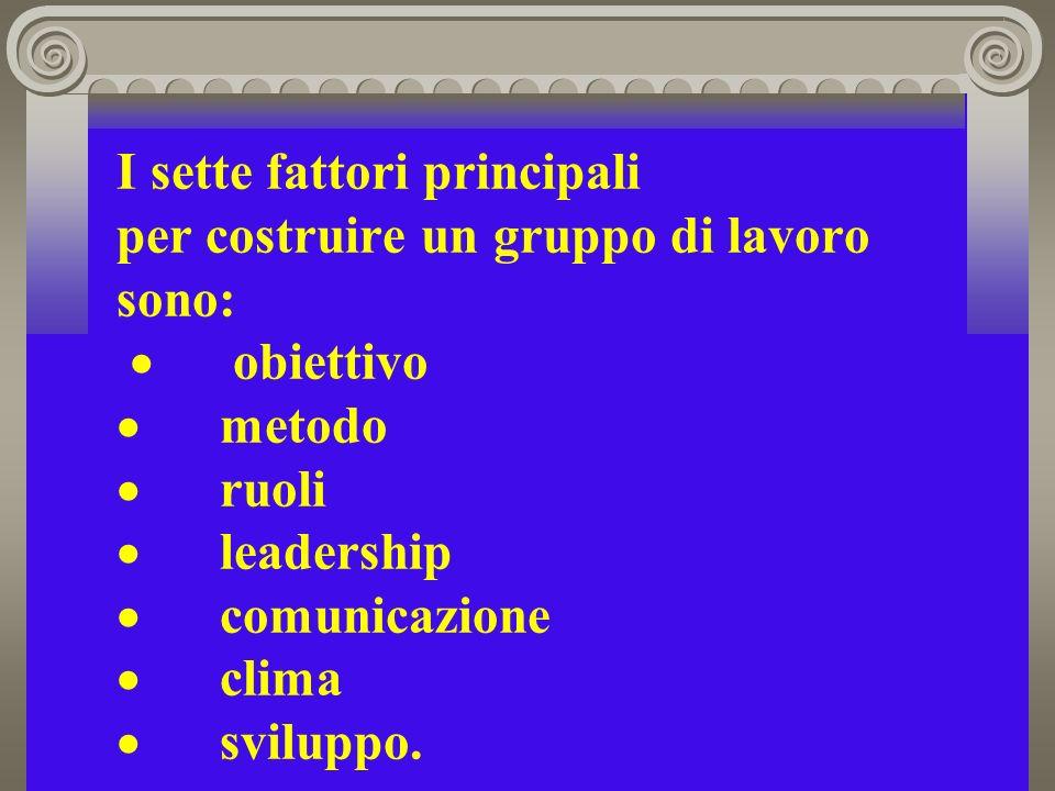 I sette fattori principali per costruire un gruppo di lavoro sono: · obiettivo · metodo · ruoli · leadership · comunicazione · clima · sviluppo.