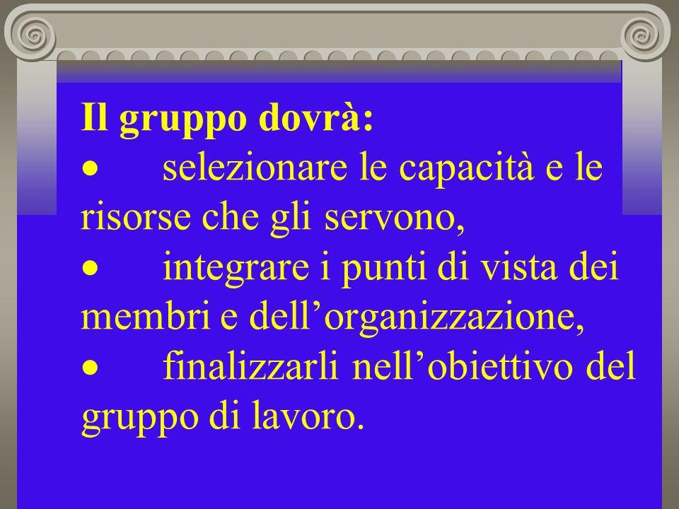 Il gruppo dovrà: · selezionare le capacità e le risorse che gli servono, · integrare i punti di vista dei membri e dell'organizzazione, · finalizzarli nell'obiettivo del gruppo di lavoro.
