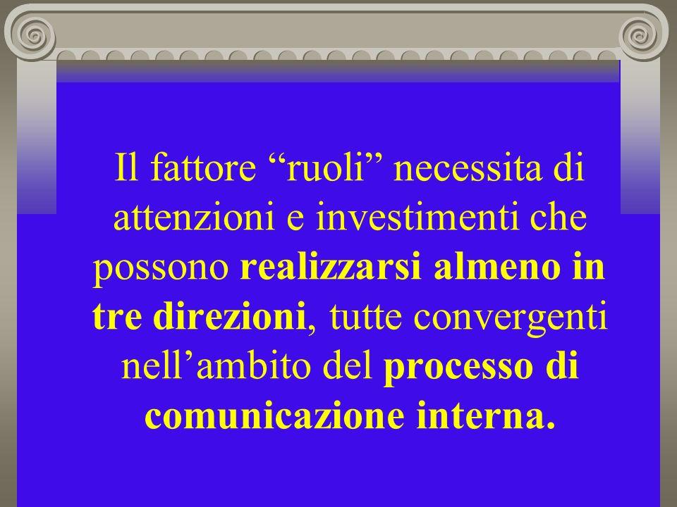 Il fattore ruoli necessita di attenzioni e investimenti che possono realizzarsi almeno in tre direzioni, tutte convergenti nell'ambito del processo di comunicazione interna.