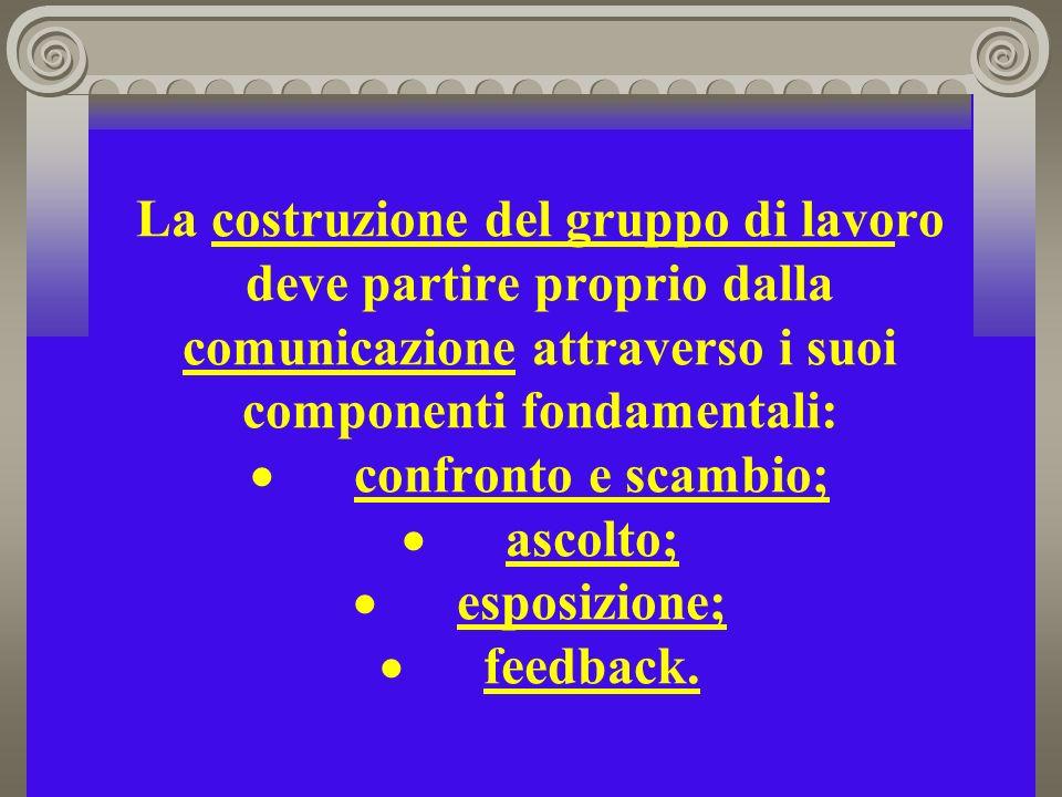 La costruzione del gruppo di lavoro deve partire proprio dalla comunicazione attraverso i suoi componenti fondamentali: · confronto e scambio; · ascolto; · esposizione; · feedback.