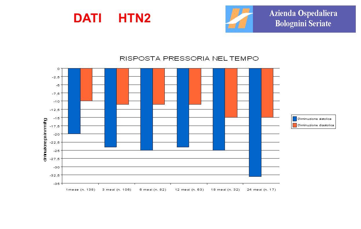 DATI HTN2 8