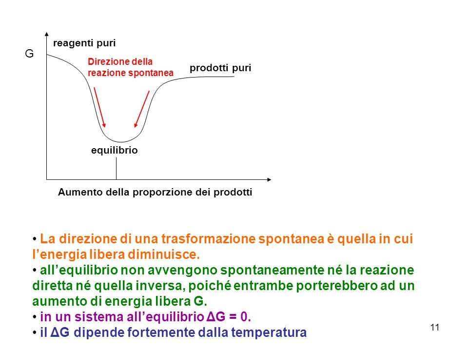 in un sistema all'equilibrio ΔG = 0.