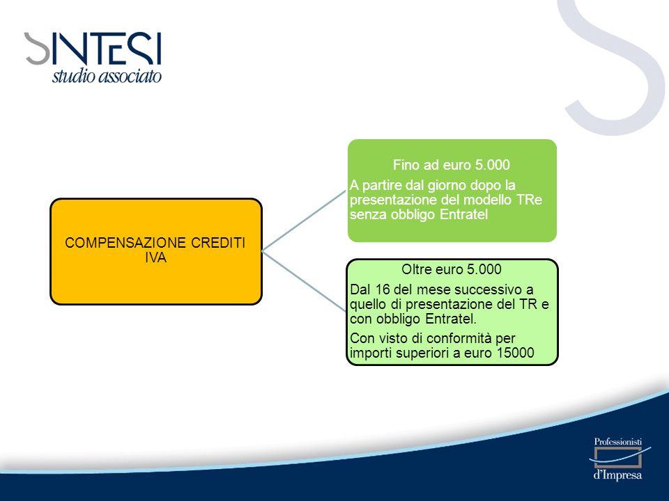 COMPENSAZIONE CREDITI IVA