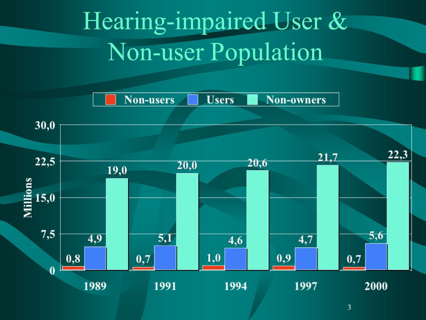 Hearing-impaired User & Non-user Population