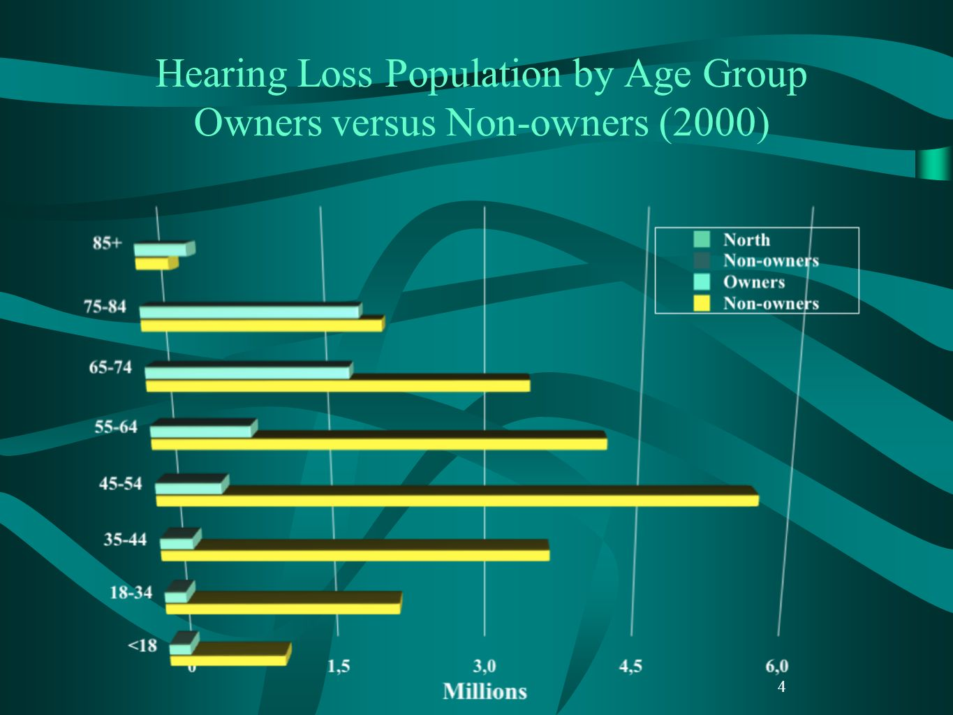 Hearing Loss Population by Age Group Owners versus Non-owners (2000)
