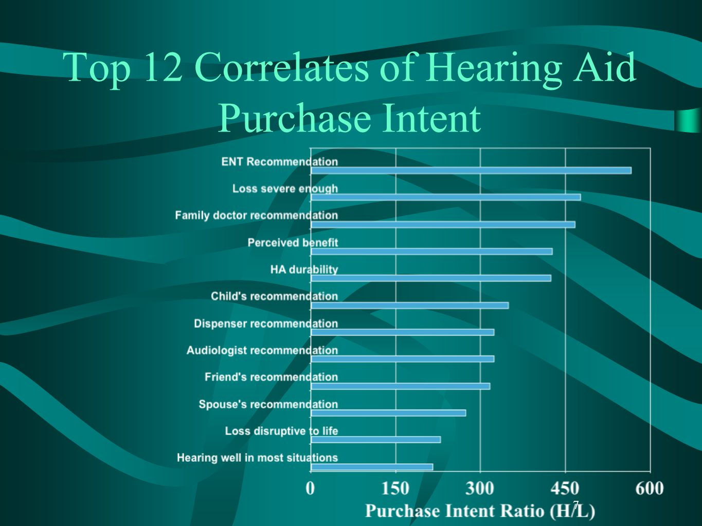 Top 12 Correlates of Hearing Aid Purchase Intent