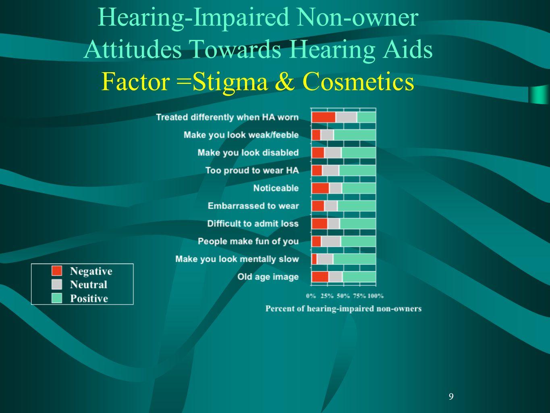 Hearing-Impaired Non-owner Attitudes Towards Hearing Aids Factor =Stigma & Cosmetics