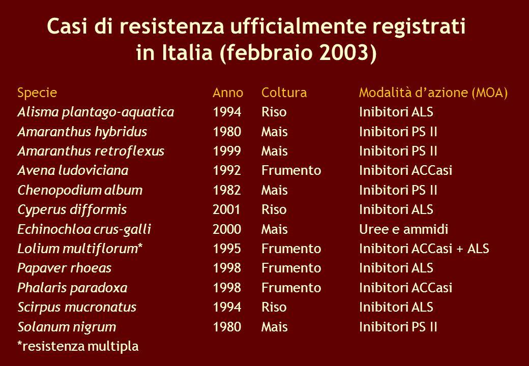 Casi di resistenza ufficialmente registrati in Italia (febbraio 2003)
