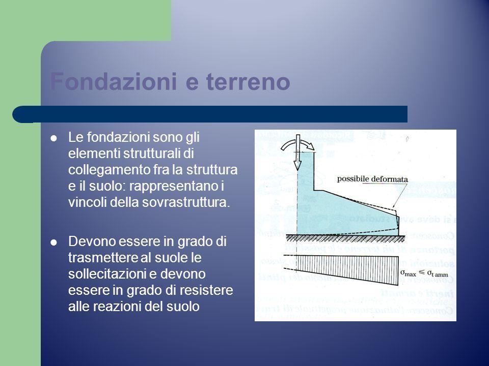 Fondazioni e terreno