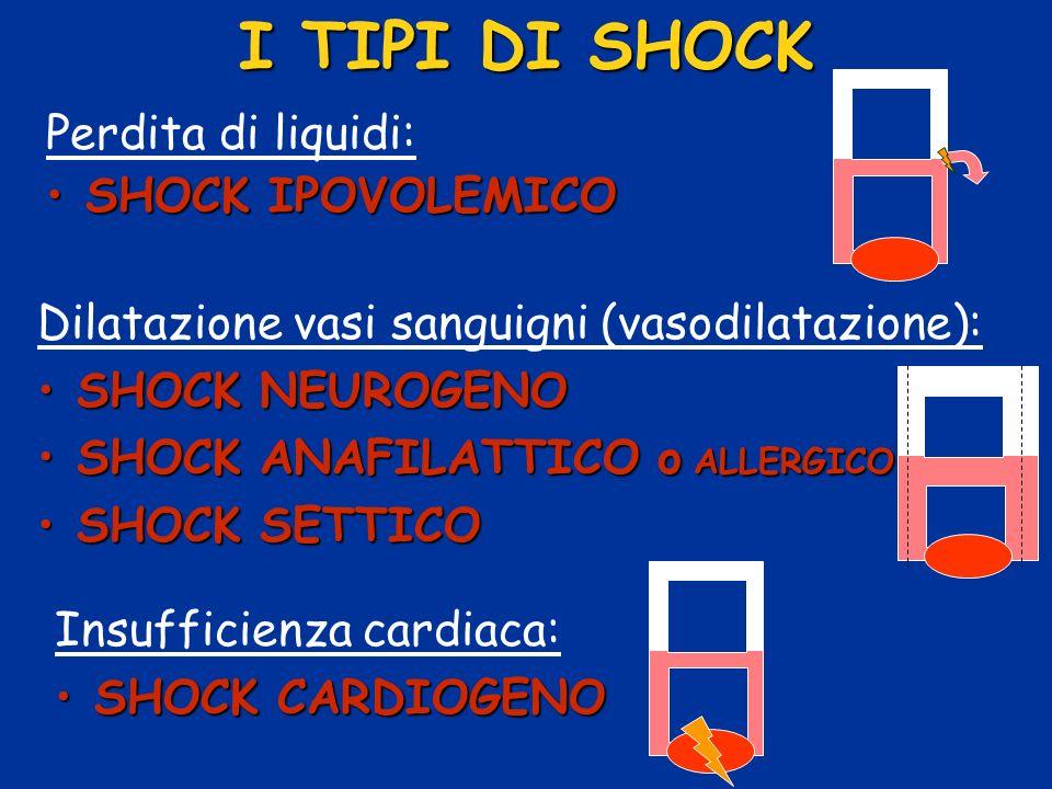 I TIPI DI SHOCK Perdita di liquidi: SHOCK IPOVOLEMICO