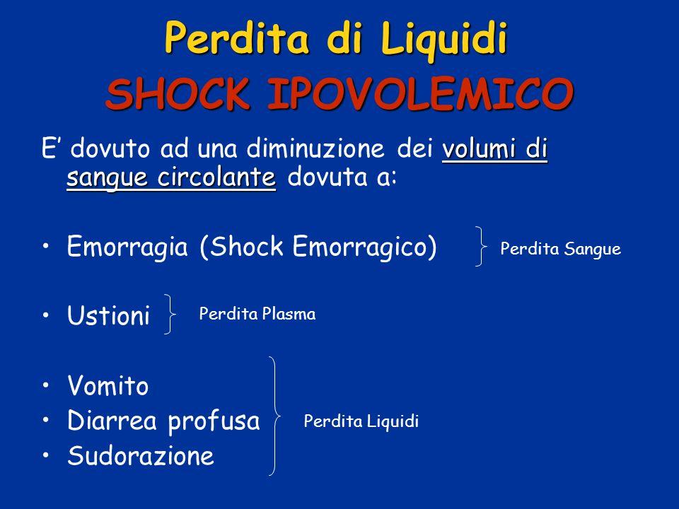 Perdita di Liquidi SHOCK IPOVOLEMICO