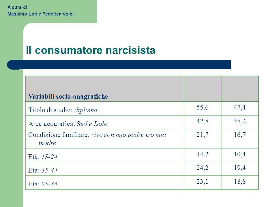 Il consumatore narcisista