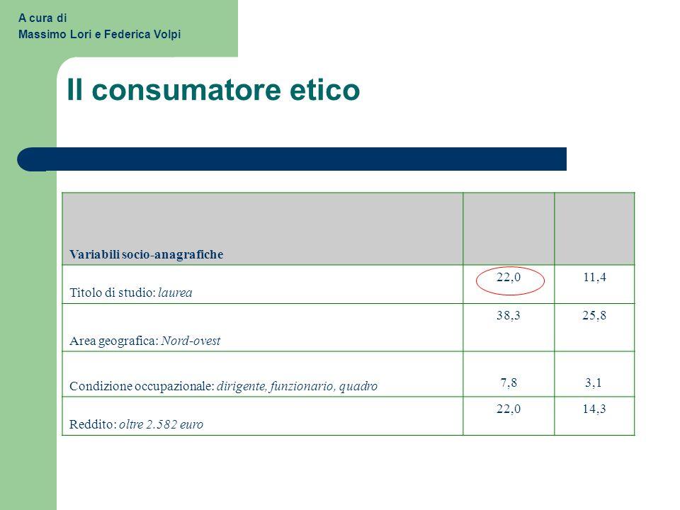 Il consumatore etico Variabili socio-anagrafiche