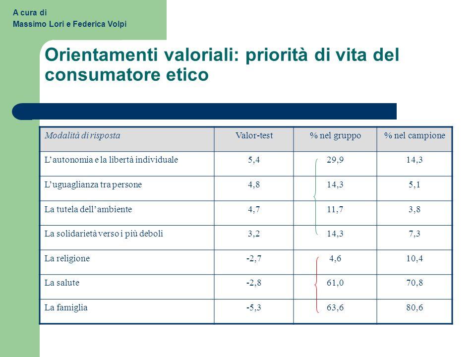 Orientamenti valoriali: priorità di vita del consumatore etico