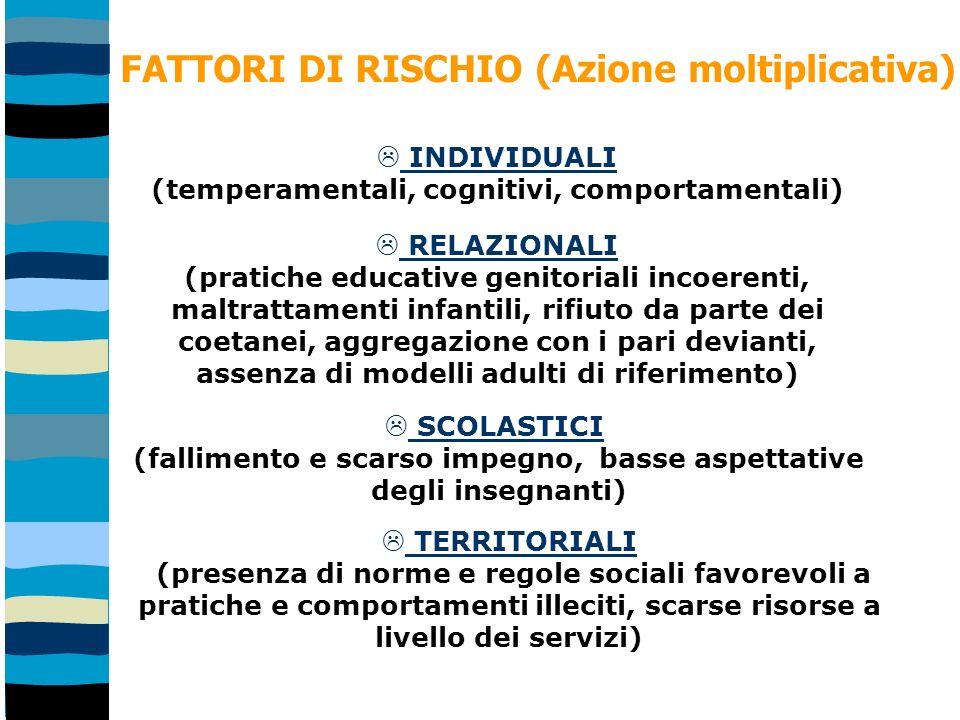 FATTORI DI RISCHIO (Azione moltiplicativa)