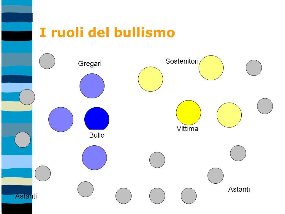 I ruoli del bullismo Astanti Sostenitori Gregari Vittima Bullo