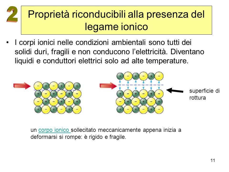 Proprietà riconducibili alla presenza del legame ionico