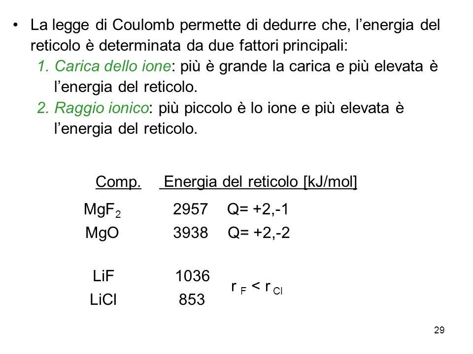 La legge di Coulomb permette di dedurre che, l'energia del reticolo è determinata da due fattori principali: