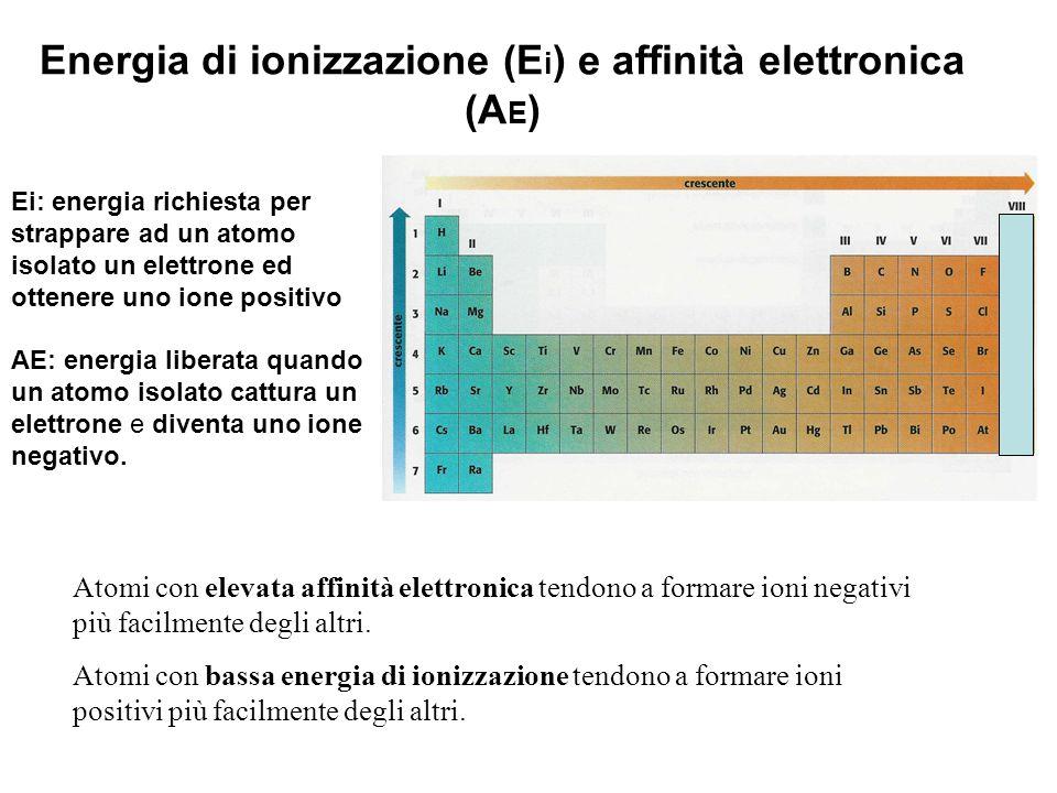 Energia di ionizzazione (Ei) e affinità elettronica (AE)