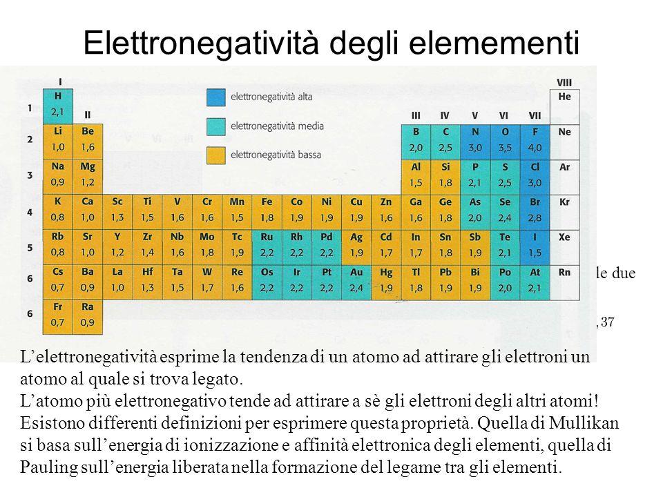Elettronegatività degli elemementi